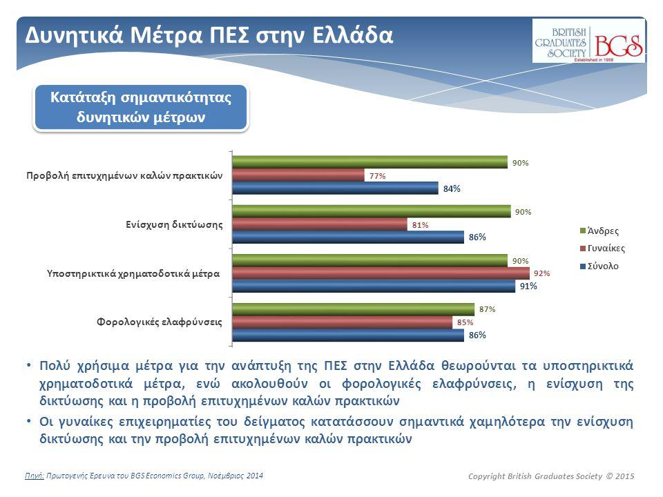 Copyright British Graduates Society © 2015 Δυνητικά Μέτρα ΠΕΣ στην Ελλάδα Πολύ χρήσιμα μέτρα για την ανάπτυξη της ΠΕΣ στην Ελλάδα θεωρούνται τα υποστηρικτικά χρηματοδοτικά μέτρα, ενώ ακολουθούν οι φορολογικές ελαφρύνσεις, η ενίσχυση της δικτύωσης και η προβολή επιτυχημένων καλών πρακτικών Οι γυναίκες επιχειρηματίες του δείγματος κατατάσσουν σημαντικά χαμηλότερα την ενίσχυση δικτύωσης και την προβολή επιτυχημένων καλών πρακτικών Πηγή: Πρωτογενής Έρευνα του BGS Economics Group, Νοέμβριος 2014 Κατάταξη σημαντικότητας δυνητικών μέτρων