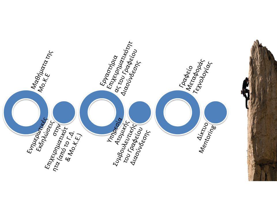 Μαθήματα της Μo.Κ.Ε Ενημερωτικές Εκδηλώσεις στην Επιχειρηματικότ ητα (από το Γ.Δ.