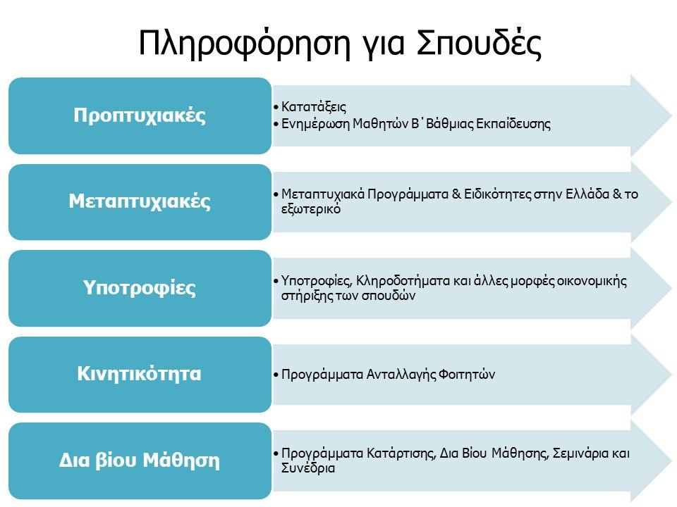 Κατατάξεις Ενημέρωση Μαθητών Β΄Βάθμιας Εκπαίδευσης Προπτυχιακές Μεταπτυχιακά Προγράμματα & Ειδικότητες στην Ελλάδα & το εξωτερικό Μεταπτυχιακές Υποτροφίες, Κληροδοτήματα και άλλες μορφές οικονομικής στήριξης των σπουδών Υποτροφίες Προγράμματα Ανταλλαγής Φοιτητών Κινητικότητα Προγράμματα Κατάρτισης, Δια Βίου Μάθησης, Σεμινάρια και Συνέδρια Δια βίου Μάθηση Πληροφόρηση για Σπουδές