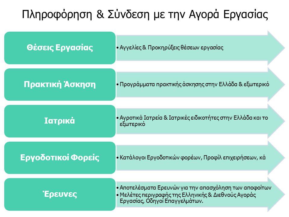Πληροφόρηση & Σύνδεση με την Αγορά Εργασίας Αγγελίες & Προκηρύξεις θέσεων εργασίας Θέσεις Εργασίας Προγράμματα πρακτικής άσκησης στην Ελλάδα & εξωτερικό Πρακτική Άσκηση Αγροτικά Ιατρεία & Iατρικές ειδικοτήτες στην Ελλάδα και το εξωτερικό Ιατρικά Κατάλογοι Εργοδοτικών φορέων, Προφίλ επιχειρήσεων, κά Εργοδοτικοί Φορείς Αποτελέσματα Ερευνών για την απασχόληση των αποφοίτων Μελέτες περιγραφής της Ελληνικής & Διεθνούς Αγοράς Εργασίας, Οδηγοί Επαγγελμάτων.