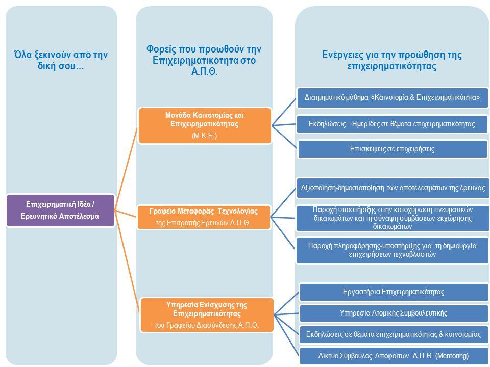 Ενέργειες για την προώθηση της επιχειρηματικότητας Φορείς που προωθούν την Επιχειρηματικότητα στο Α.Π.Θ.