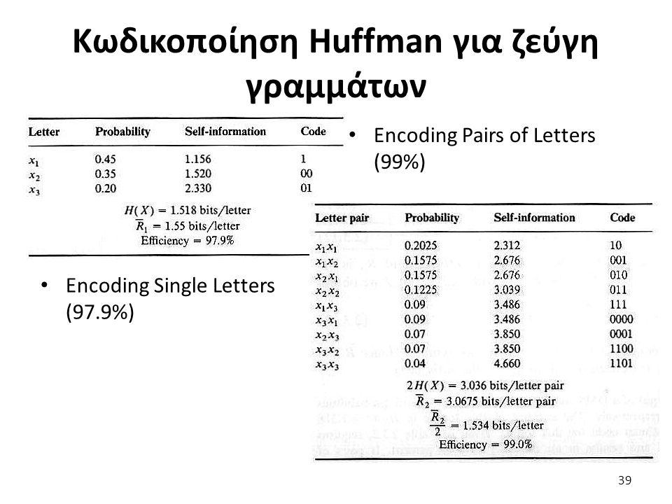 Κωδικοποίηση Huffman για ζεύγη γραμμάτων Encoding Pairs of Letters (99%) Encoding Single Letters (97.9%) 39