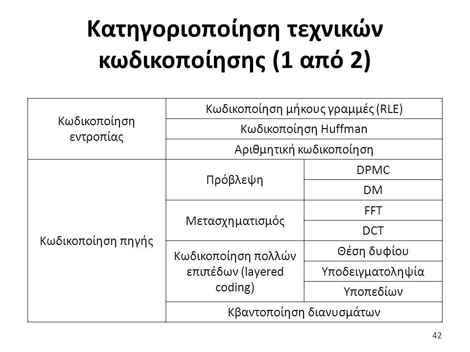 Κατηγοριοποίηση τεχνικών κωδικοποίησης (1 από 2) Κωδικοποίηση εντροπίας Κωδικοποίηση μήκους γραμμές (RLE) Κωδικοποίηση Huffman Αριθμητική κωδικοποίηση Κωδικοποίηση πηγής Πρόβλεψη DPMC DM Μετασχηματισμός FFT DCT Κωδικοποίηση πολλών επιπέδων (layered coding) Θέση δυφίου Yποδειγματοληψία Υποπεδίων Κβαντοποίηση διανυσμάτων 42