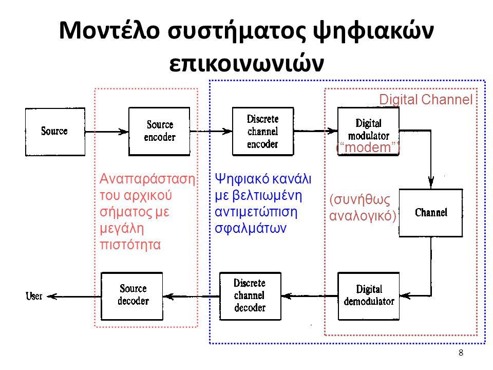 Μοντέλο συστήματος ψηφιακών επικοινωνιών Digital Channel ( modem ) (συνήθως αναλογικό) Ψηφιακό κανάλι με βελτιωμένη αντιμετώπιση σφαλμάτων Αναπαράσταση του αρχικού σήματος με μεγάλη πιστότητα 8
