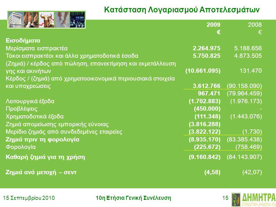 15 Σεπτεμβρίου 201010η Ετήσια Γενική Συνέλευση15 Κατάσταση Λογαριασμού Αποτελεσμάτων 20092008 €€ Εισοδήματα Μερίσματα εισπρακτέα2.264.9755.188.656 Τόκοι εισπρακτέοι και άλλα χρηματοδοτικά έσοδα5.750.8254.873.505 (Ζημιά) / κέρδος από πώληση, επανεκτίμηση και εκμετάλλευση γης και ακινήτων(10.661.095)131.470 Κέρδος / (ζημιά) από χρηματοοικονομικά περιουσιακά στοιχεία και υποχρεώσεις3.612.766(90.158.090) 967.471(79.964.459) Λειτουργικά έξοδα(1.702.883)(1.976.173) Προβλέψεις(450.000)- Χρηματοδοτικά έξοδα(111.348)(1.443.076) Ζημιά απομείωσης εμπορικής εύνοιας(3.816.288) Μερίδιο ζημιάς από συνδεδεμένες εταιρείες(3.822.122)(1.730) Ζημιά πριν τη φορολογία(8.935.170)(83.385.438) Φορολογία(225.672)(758.469) Καθαρή ζημιά για τη χρήση(9.160.842) (84.143.907) Ζημιά ανά μετοχή – σεντ(4,58)(42,07)
