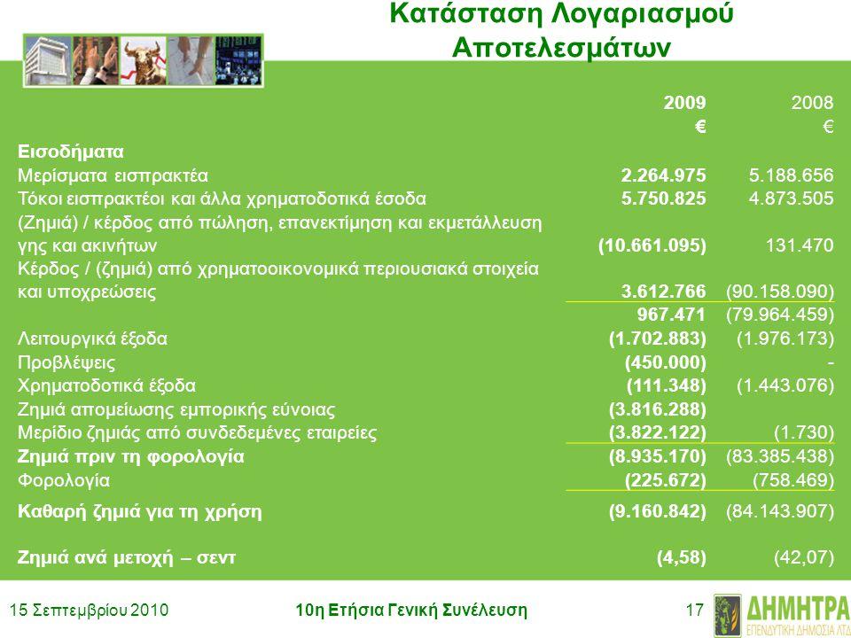 15 Σεπτεμβρίου 201010η Ετήσια Γενική Συνέλευση17 Κατάσταση Λογαριασμού Αποτελεσμάτων 20092008 €€ Εισοδήματα Μερίσματα εισπρακτέα2.264.9755.188.656 Τόκοι εισπρακτέοι και άλλα χρηματοδοτικά έσοδα5.750.8254.873.505 (Ζημιά) / κέρδος από πώληση, επανεκτίμηση και εκμετάλλευση γης και ακινήτων(10.661.095)131.470 Κέρδος / (ζημιά) από χρηματοοικονομικά περιουσιακά στοιχεία και υποχρεώσεις3.612.766(90.158.090) 967.471(79.964.459) Λειτουργικά έξοδα(1.702.883)(1.976.173) Προβλέψεις(450.000)- Χρηματοδοτικά έξοδα(111.348)(1.443.076) Ζημιά απομείωσης εμπορικής εύνοιας(3.816.288) Μερίδιο ζημιάς από συνδεδεμένες εταιρείες(3.822.122)(1.730) Ζημιά πριν τη φορολογία(8.935.170)(83.385.438) Φορολογία(225.672)(758.469) Καθαρή ζημιά για τη χρήση(9.160.842) (84.143.907) Ζημιά ανά μετοχή – σεντ(4,58)(42,07)