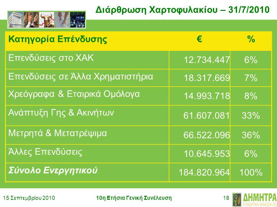 15 Σεπτεμβρίου 201010η Ετήσια Γενική Συνέλευση18 Διάρθρωση Χαρτοφυλακίου – 31/7/2010 Κατηγορία Επένδυσης€% Επενδύσεις στο ΧΑΚ 12.734.4476% Επενδύσεις σε Άλλα Χρηματιστήρια 18.317.6697% Χρεόγραφα & Εταιρικά Ομόλογα 14.993.7188% Ανάπτυξη Γης & Ακινήτων 61.607.08133% Μετρητά & Μετατρέψιμα 66.522.09636% Άλλες Επενδύσεις 10.645.9536% Σύνολο Ενεργητικού 184.820.964100%