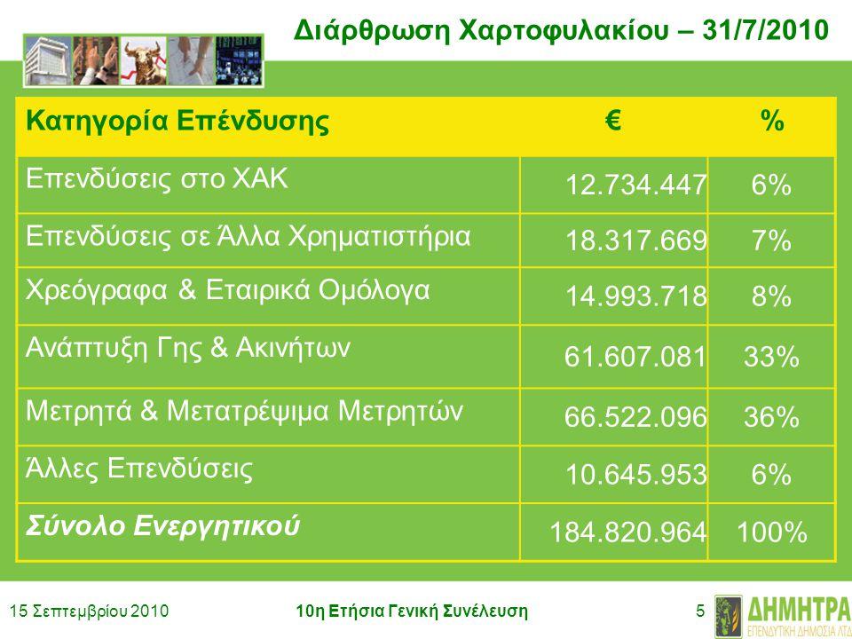 15 Σεπτεμβρίου 201010η Ετήσια Γενική Συνέλευση5 Διάρθρωση Χαρτοφυλακίου – 31/7/2010 Κατηγορία Επένδυσης€% Επενδύσεις στο ΧΑΚ 12.734.4476% Επενδύσεις σε Άλλα Χρηματιστήρια 18.317.6697% Χρεόγραφα & Εταιρικά Ομόλογα 14.993.7188% Ανάπτυξη Γης & Ακινήτων 61.607.08133% Μετρητά & Μετατρέψιμα Μετρητών 66.522.09636% Άλλες Επενδύσεις 10.645.9536% Σύνολο Ενεργητικού 184.820.964100%