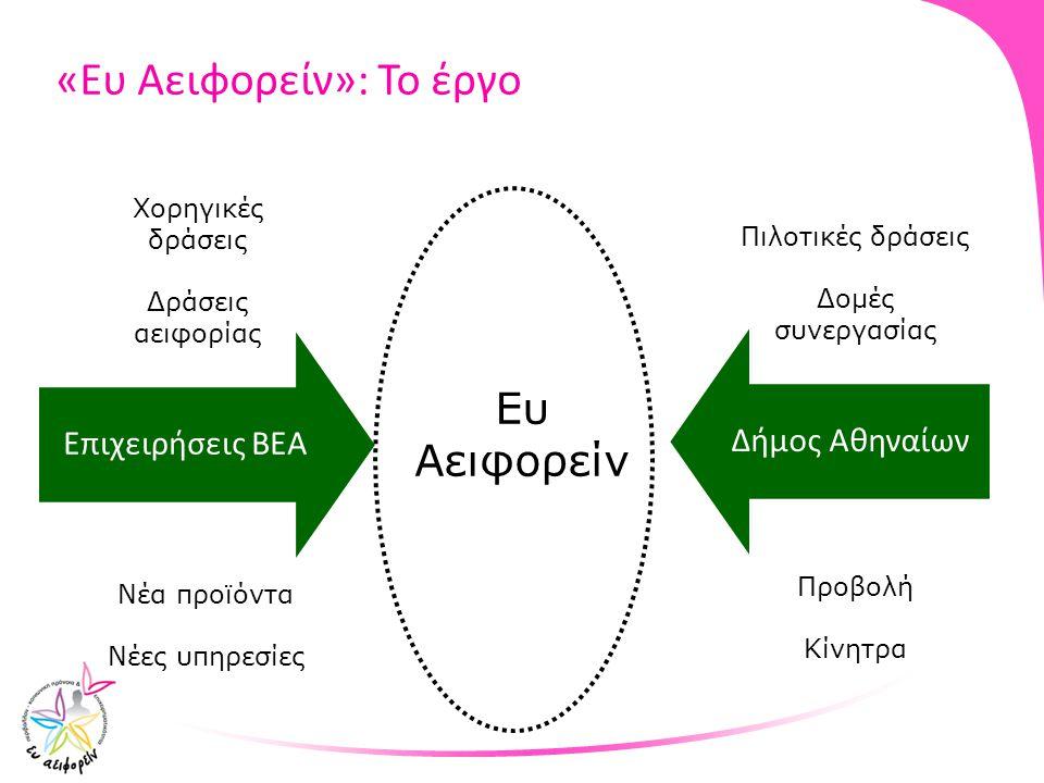 Επιχειρήσεις ΒΕΑΔήμος Αθηναίων Ευ Αειφορείν Χορηγικές δράσεις Δράσεις αειφορίας Νέα προϊόντα Νέες υπηρεσίες Πιλοτικές δράσεις Δομές συνεργασίας Προβολ
