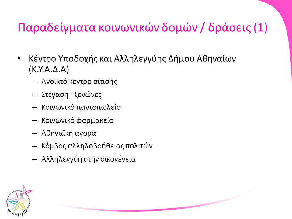 Παραδείγματα κοινωνικών δομών / δράσεις (1) Κέντρο Υποδοχής και Αλληλεγγύης Δήμου Αθηναίων (Κ.Υ.Α.Δ.Α) – Ανοικτό κέντρο σίτισης – Στέγαση - ξενώνες –