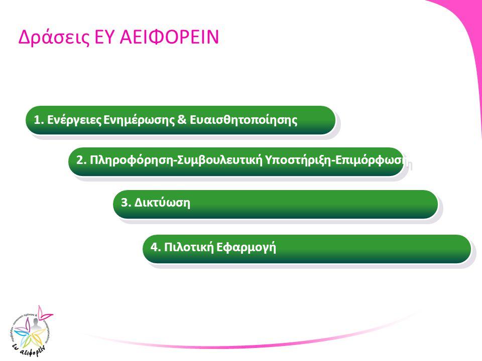 Δράσεις ΕΥ ΑΕΙΦΟΡΕΙΝ 4. Πιλοτική Εφαρμογή 4. Πιλοτική Εφαρμογή 3. Δικτύωση 3. Δικτύωση 2. Πληροφόρηση-Συμβουλευτική Υποστήριξη-Επιμόρφωση 2. Πληροφόρη