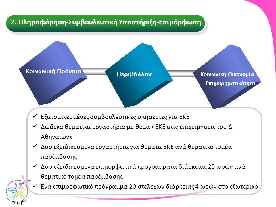 Εξατομικευμένες συμβουλευτικές υπηρεσίες για ΕΚΕ Δώδεκα θεματικά εργαστήρια με θέμα «ΕΚΕ στις επιχειρήσεις του Δ. Αθηναίων» Δύο εξειδικευμένα εργαστήρ