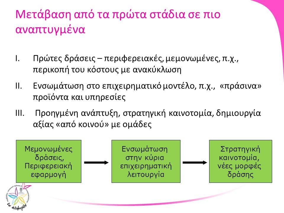 Μετάβαση από τα πρώτα στάδια σε πιο αναπτυγμένα I.Πρώτες δράσεις – περιφερειακές, μεμονωμένες, π.χ., περικοπή του κόστους με ανακύκλωση II.Ενσωμάτωση
