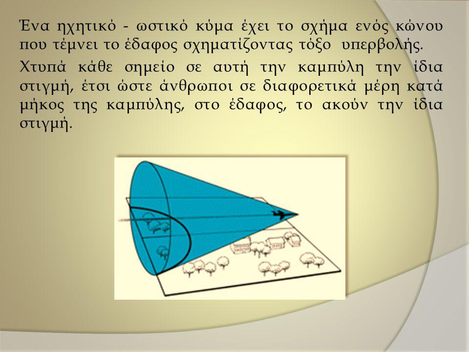 Ένα ηχητικό - ωστικό κύμα έχει το σχήμα ενός κώνου που τέμνει το έδαφος σχηματίζοντας τόξο υπερβολής.