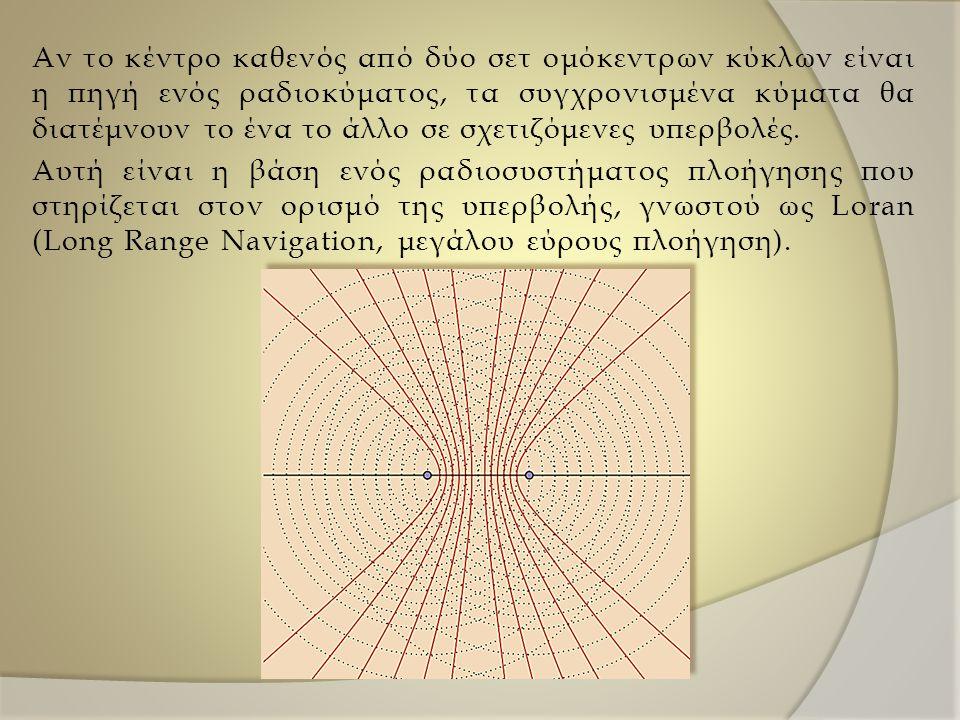 Αν το κέντρο καθενός από δύο σετ ομόκεντρων κύκλων είναι η πηγή ενός ραδιοκύματος, τα συγχρονισμένα κύματα θα διατέμνουν το ένα το άλλο σε σχετιζόμενε