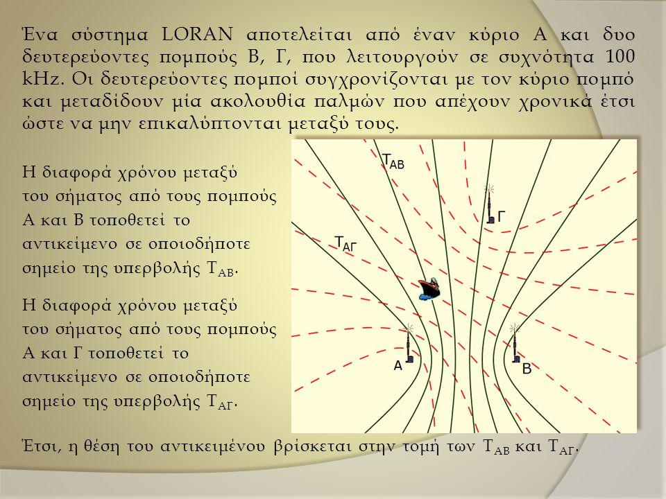 Ένα σύστημα LORAN αποτελείται από έναν κύριο Α και δυο δευτερεύοντες πομπούς Β, Γ, που λειτουργούν σε συχνότητα 100 kHz.