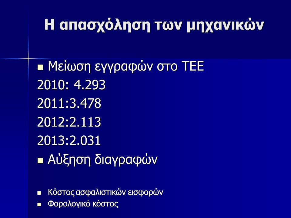 Η απασχόληση των μηχανικών Μείωση εγγραφών στο ΤΕΕ Μείωση εγγραφών στο ΤΕΕ 2010: 4.293 2011:3.4782012:2.1132013:2.031 Αύξηση διαγραφών Αύξηση διαγραφώ