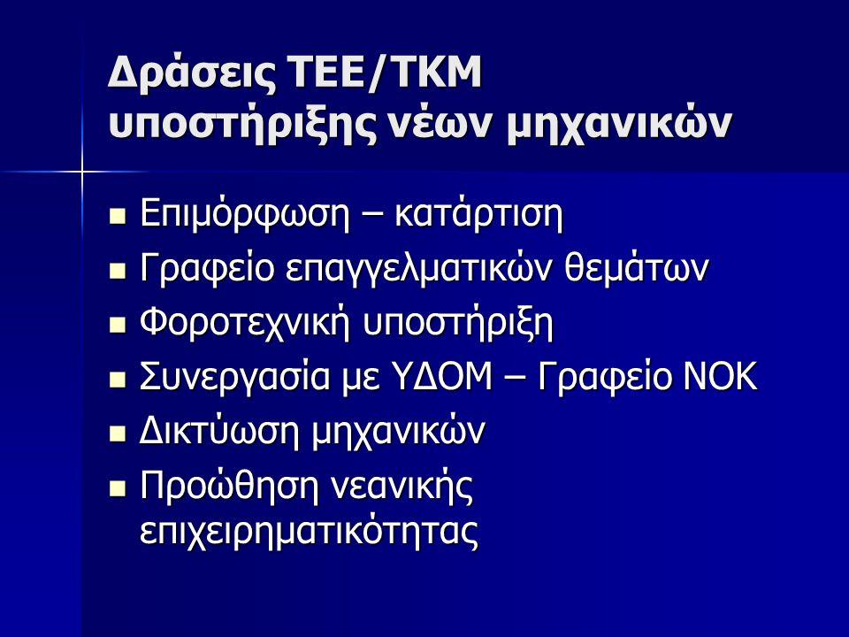 Δράσεις ΤΕΕ/ΤΚΜ υποστήριξης νέων μηχανικών Επιμόρφωση – κατάρτιση Επιμόρφωση – κατάρτιση Γραφείο επαγγελματικών θεμάτων Γραφείο επαγγελματικών θεμάτων
