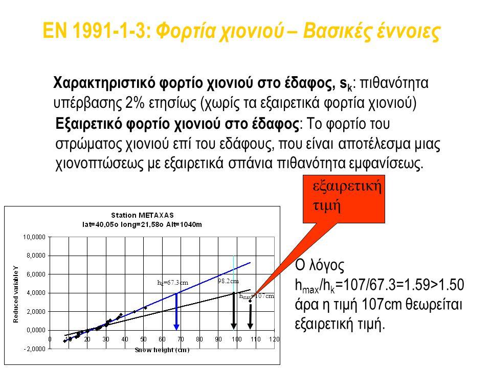 EN 1991-1-3: Φορτία χιονιού – Βασικές έννοιες Χαρακτηριστικό φορτίο χιονιού στο έδαφος, s k : πιθανότητα υπέρβασης 2% ετησίως (χωρίς τα εξαιρετικά φορ