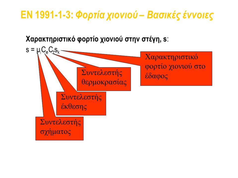 EN 1991-1-3: Φορτία χιονιού – Βασικές έννοιες Χαρακτηριστικό φορτίο χιονιού στην στέγη, s : s = μ i C e C t s k Συντελεστής θερμοκρασίας Συντελεστής έ