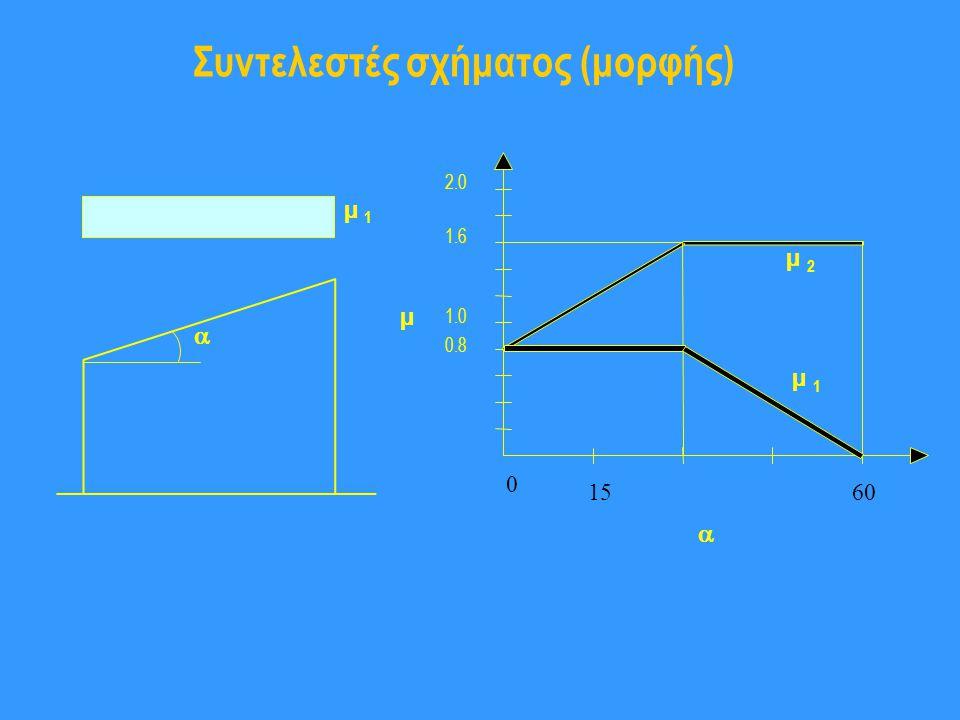 Συντελεστές σχήματος (μορφής) µ 1  2.0 1.0 µ 0.8 1.6 µ 1 µ 2  0 1560