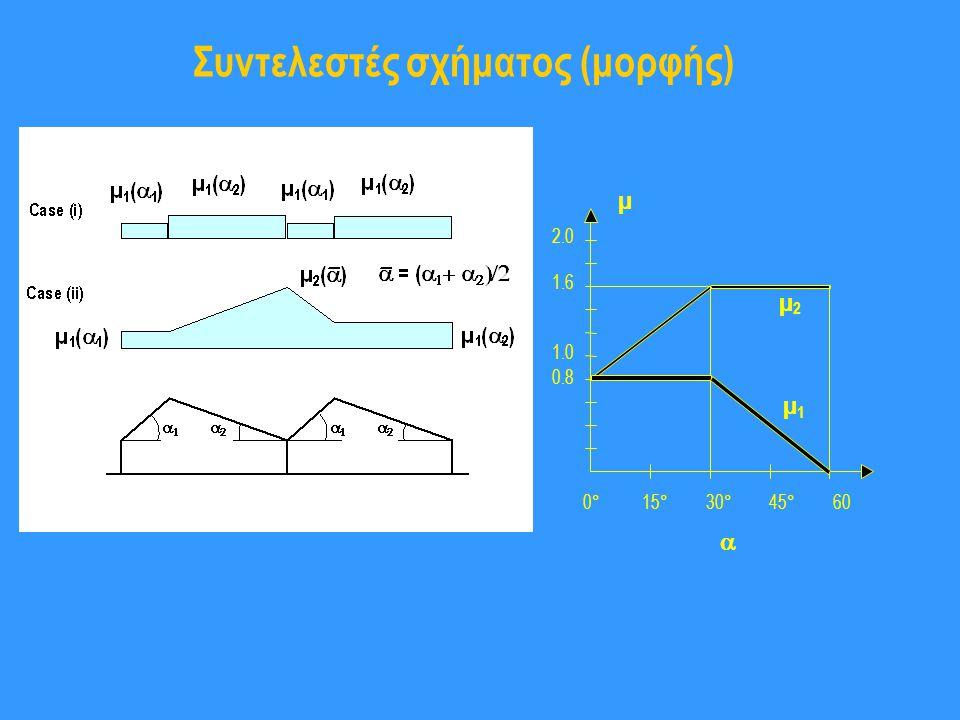 Συντελεστές σχήματος (μορφής) 2.0 1.0 0° 15° 30° 45° 60 µ 0.8 1.6 µ 1 µ 2 