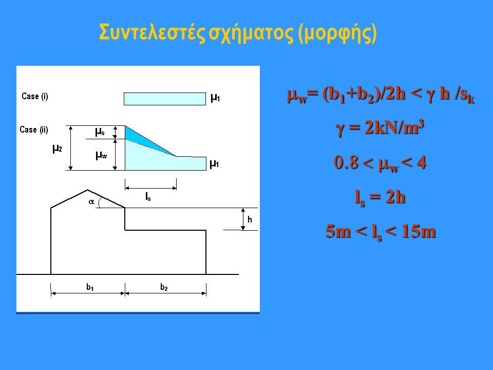 Συντελεστές σχήματος (μορφής)  w = (b 1 +b 2 )/2h <  h /s k  = 2kN/m 3  w < 4 l s = 2h 5m < l s < 15m