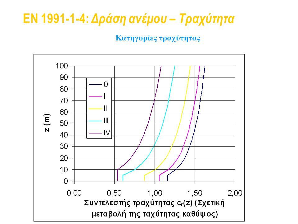 EN 1991-1-4: Δράση ανέμου – Τραχύτητα Κατηγορίες τραχύτητας