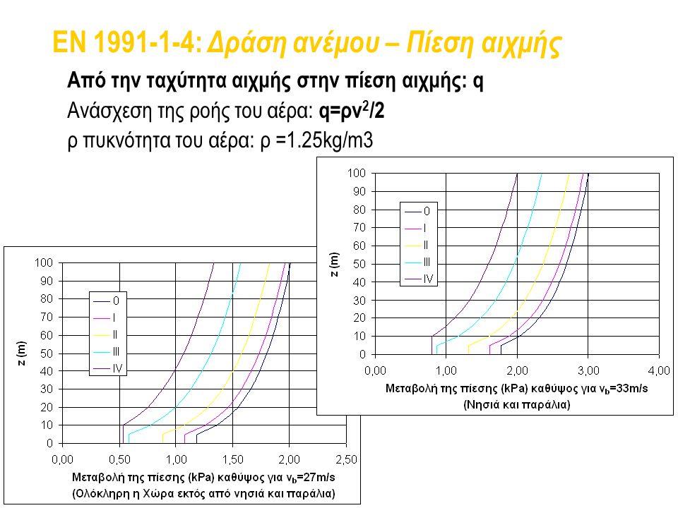 EN 1991-1-4: Δράση ανέμου – Πίεση αιχμής Από την ταχύτητα αιχμής στην πίεση αιχμής: q Ανάσχεση της ροής του αέρα: q=ρv 2 /2 ρ πυκνότητα του αέρα: ρ =1