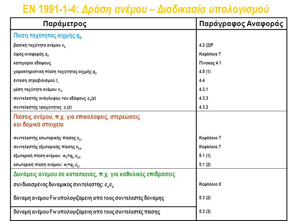 Παράμετρος Παράγραφος Αναφοράς Πίεση ταχύτητας αιχμής q p βασική ταχύτητα ανέμου v b 4.2 (2)P ύψος αναφοράς z e Κεφάλαιο 7 κατηγορία εδάφουςΠίνακας 4.