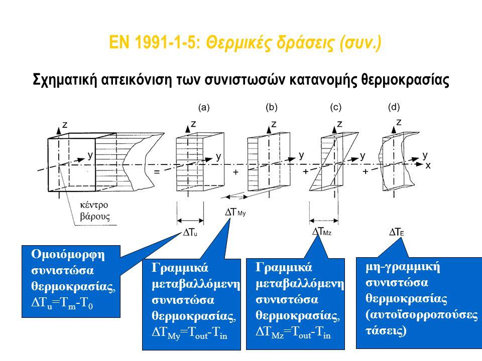 EN 1991-1-5: Θερμικές δράσεις (συν.) Σχηματική απεικόνιση των συνιστωσών κατανομής θερμοκρασίας Ομοιόμορφη συνιστώσα θερμοκρασίας, ΔΤ u =T m -T 0 Γραμ