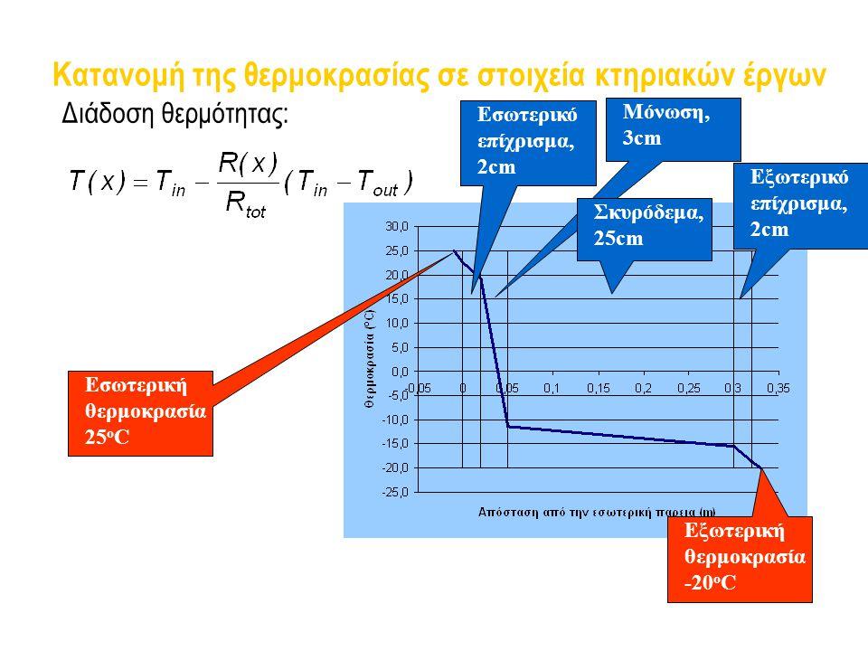 Κατανομή της θερμοκρασίας σε στοιχεία κτηριακών έργων Διάδοση θερμότητας: Εσωτερικό επίχρισμα, 2cm Μόνωση, 3cm Σκυρόδεμα, 25cm Εξωτερικό επίχρισμα, 2c