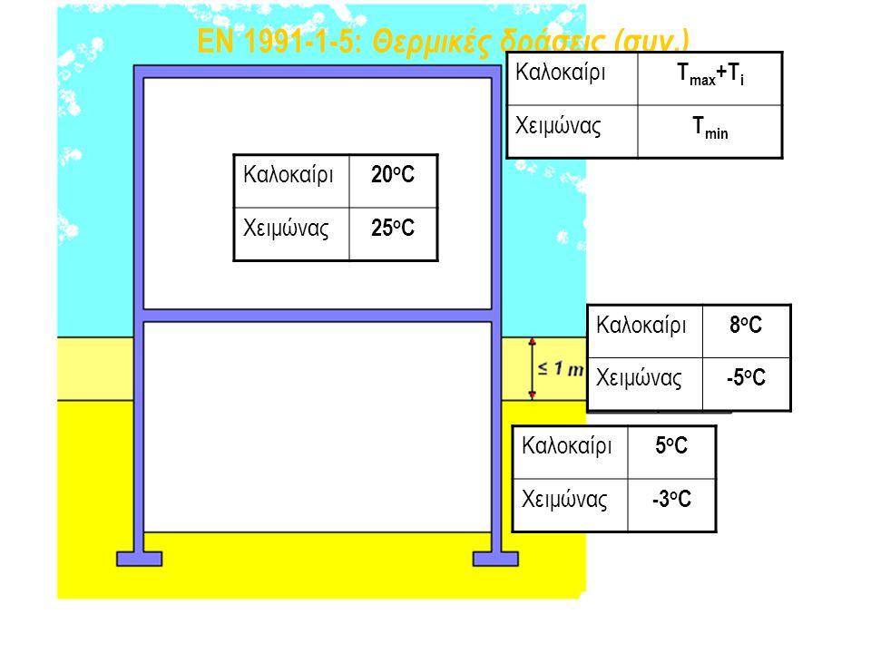 EN 1991-1-5: Θερμικές δράσεις (συν.) 20 o C 25oC25oC Καλοκαίρι 20 o C Χειμώνας 25 o C Καλοκαίρι T max +T i Χειμώνας T min Καλοκαίρι 8oC8oC Χειμώνας -5