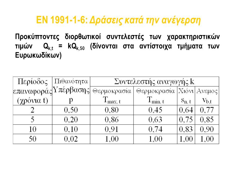 EN 1991-1-6: Δράσεις κατά την ανέγερση Προκύπτοντες διορθωτικοί συντελεστές των χαρακτηριστικών τιμών Q k,t = kQ k,50 (δίνονται στα αντίστοιχα τμήματα