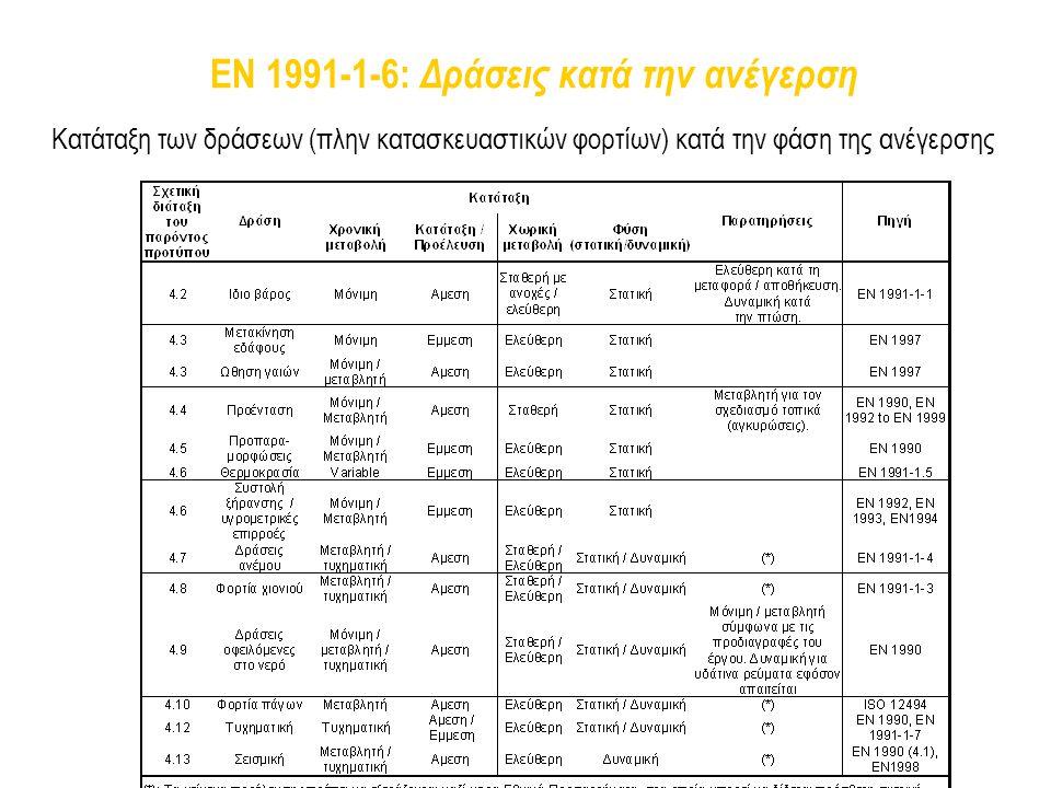 EN 1991-1-6: Δράσεις κατά την ανέγερση Κατάταξη των δράσεων (πλην κατασκευαστικών φορτίων) κατά την φάση της ανέγερσης