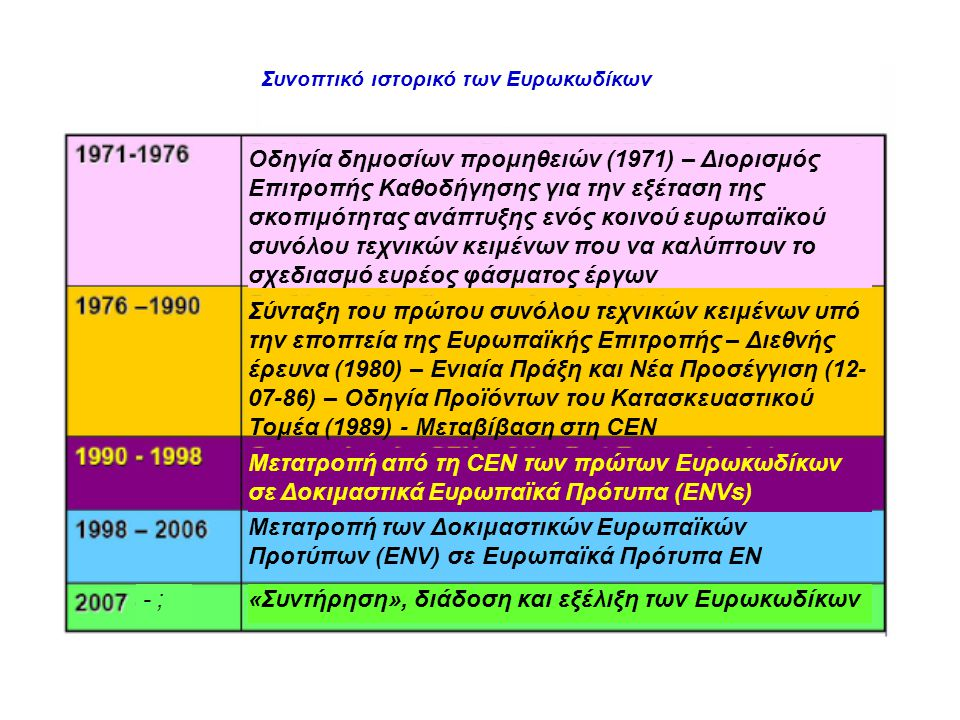 EN 1991-1-2: Δράσεις σε φέρουσες κατασκευές εκτιθέμενες σε πυρκαγιά (συν.) Συμβατικές καμπύλες εξέλιξης της θερμοκρασίας: Τυπική καμπύλη: Θ g =20+345log 10 (6t+1) [ o C, min] Εξωτερική πυρκαγιά: Θ g =600(1-0.687exp(-0.32t)-0.313exp(-3.8t)+20 [ o C, min] Καμπύλη υδρογονανθράκων: Θ g =1080(1-0.325exp(-0.167t)-0.675exp(-2.5t)+20 [ o C, min] Μηχανική δράση λόγω πυρκαγιάς: Επιβαλλόμενες και παρεμποδιζόμενες παραμορφώσεις
