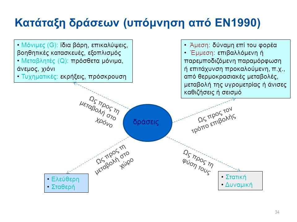 Κατάταξη δράσεων (υπόμνηση από ΕΝ1990) 34 δράσεις Μόνιμες (G): ίδια βάρη, επικαλύψεις, βοηθητικές κατασκευές, εξοπλισμός Μεταβλητές (Q): πρόσθετα μόνι