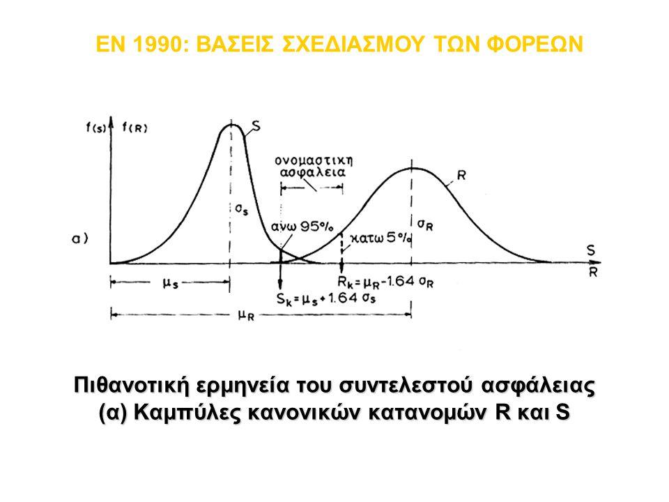 Πιθανοτική ερμηνεία του συντελεστού ασφάλειας (α) Καμπύλες κανονικών κατανομών R και S EN 1990: ΒΑΣΕΙΣ ΣΧΕΔΙΑΣΜΟΥ ΤΩΝ ΦΟΡΕΩΝ