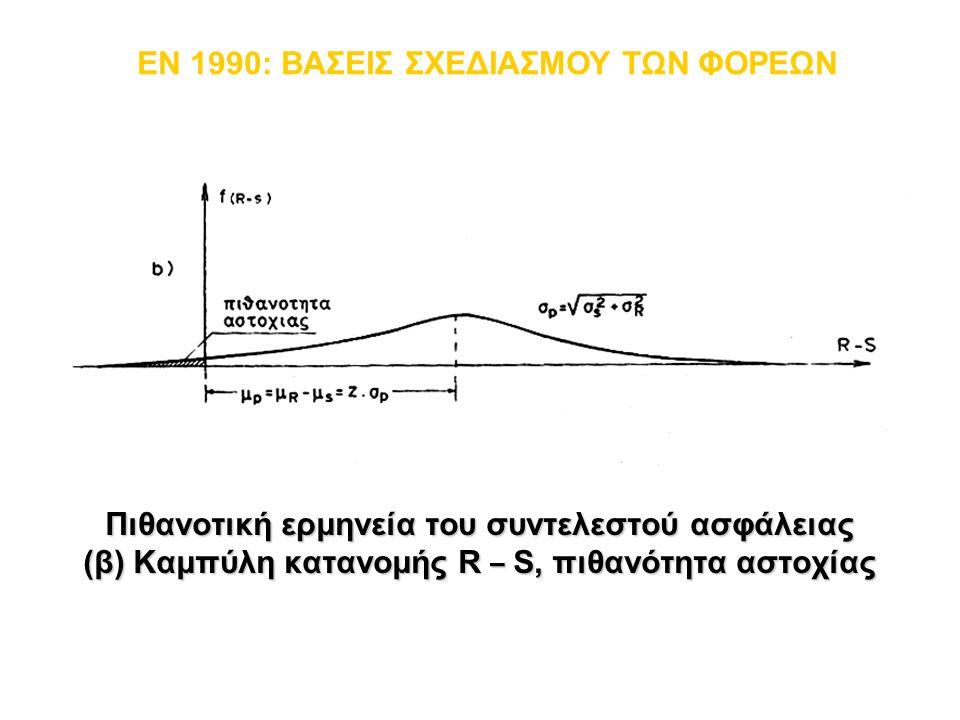 Πιθανοτική ερμηνεία του συντελεστού ασφάλειας (β) Καμπύλη κατανομής R – S, πιθανότητα αστοχίας EN 1990: ΒΑΣΕΙΣ ΣΧΕΔΙΑΣΜΟΥ ΤΩΝ ΦΟΡΕΩΝ