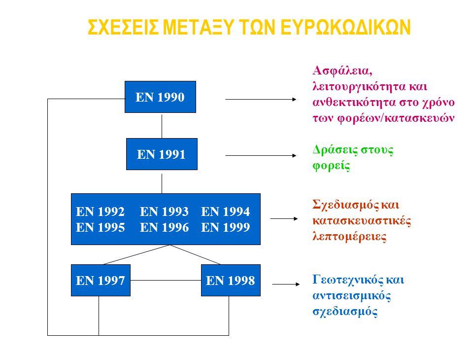 26 EN 1990: ΒΑΣΕΙΣ ΣΧΕΔΙΑΣΜΟΥ ΤΩΝ ΦΟΡΕΩΝ Οι οριακές καταστάσεις αστοχίας (Ο.Κ.Α.) διακρίνονται σε: Απώλεια στατικής ισορροπίας ως στερεού (EQU) Αστοχία μέλους από υπέρβαση της αντοχής του υλικού ή από υπερβολική παραμόρφωση (STR) Αστοχία εδάφους (GEO) Κόπωση (FAT) Στις προαναφερόμενες Ο.Κ.Α.