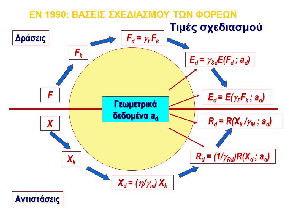 EN 1990: ΒΑΣΕΙΣ ΣΧΕΔΙΑΣΜΟΥ ΤΩΝ ΦΟΡΕΩΝ Τιμές σχεδιασμού Αντιστάσεις F FkFkFkFk F d =  f F k E d =  Sd E(F d ; a d ) E d = E(  F F k ; a d ) X XkXkXk
