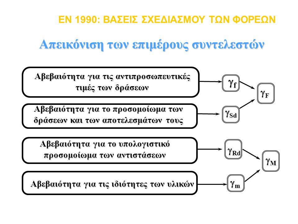 Απεικόνιση των επιμέρους συντελεστών EN 1990: ΒΑΣΕΙΣ ΣΧΕΔΙΑΣΜΟΥ ΤΩΝ ΦΟΡΕΩΝ Αβεβαιότητα για τις ιδιότητες των υλικών Αβεβαιότητα για τις αντιπροσωπευτι