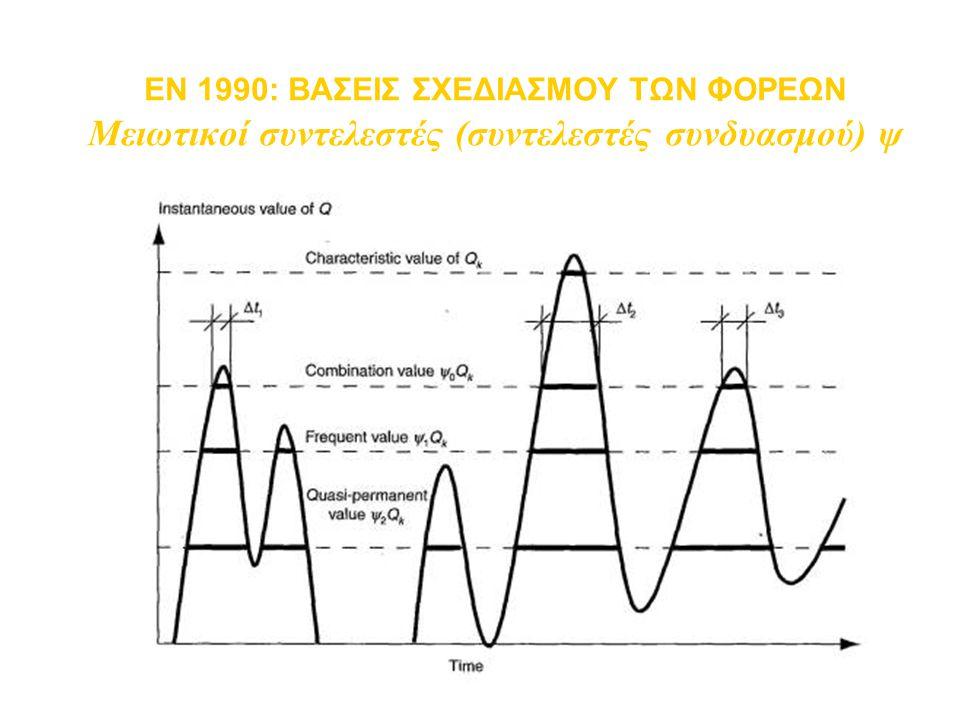 EN 1990: ΒΑΣΕΙΣ ΣΧΕΔΙΑΣΜΟΥ ΤΩΝ ΦΟΡΕΩΝ Μειωτικοί συντελεστές (συντελεστές συνδυασμού) ψ