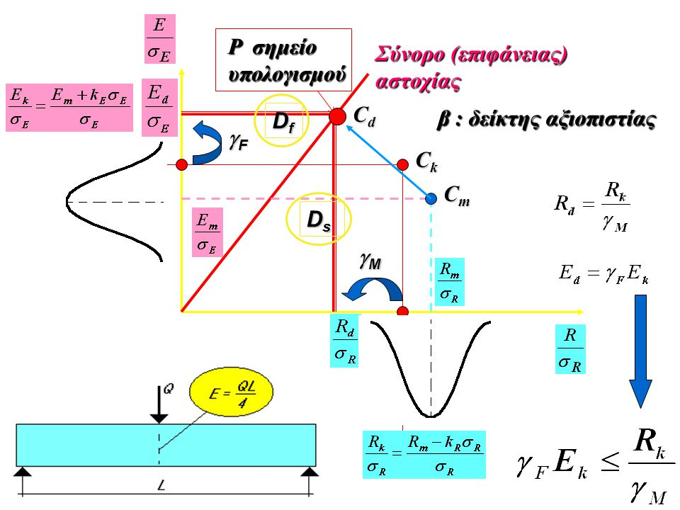 CmCmCmCm P σημείο υπολογισμού Σύνορο (επιφάνειας) αστοχίας FFFF MMMM CkCkCkCk CdCdCdCd DfDfDfDf DsDsDsDs β : δείκτης αξιοπιστίας
