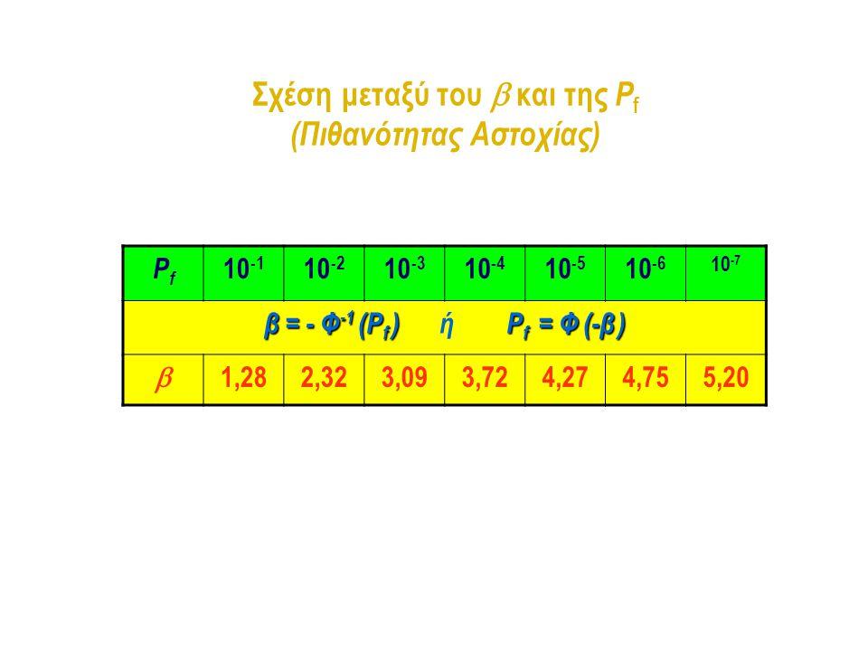 Σχέση μεταξύ του  και της P f (Πιθανότητας Αστοχίας) PfPf 10 -1 10 -2 10 -3 10 -4 10 -5 10 -6 10 -7 β = - Φ -1 (P f ) P f = Φ (-β ) β = - Φ -1 (P f )