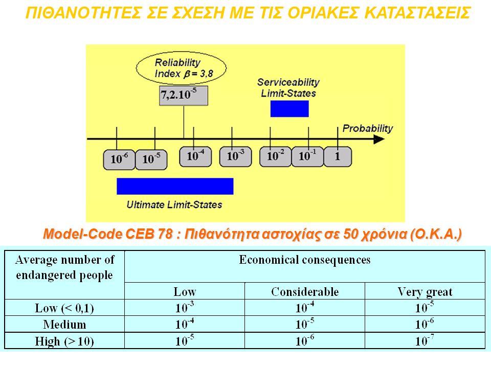 Model-Code CEB 78 : Πιθανότητα αστοχίας σε 50 χρόνια (Ο.Κ.Α.) ΠΙΘΑΝΟΤΗΤΕΣ ΣΕ ΣΧΕΣΗ ΜΕ ΤΙΣ ΟΡΙΑΚΕΣ ΚΑΤΑΣΤΑΣΕΙΣ