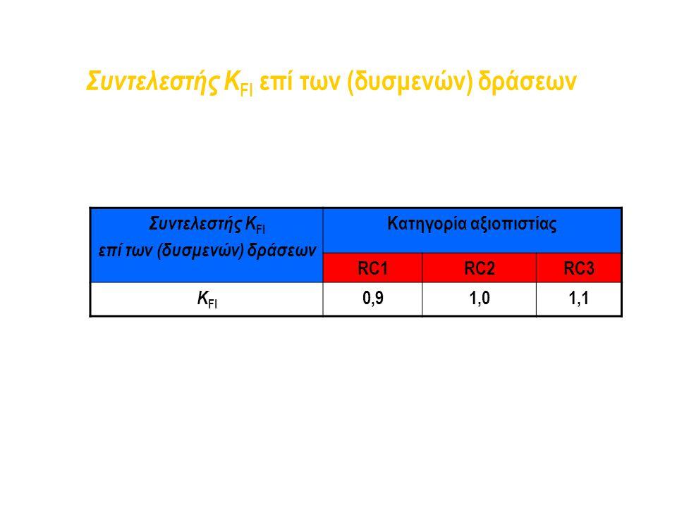 Συντελεστής K FI επί των (δυσμενών) δράσεων Συντελεστής K FI επί των (δυσμενών) δράσεων Κατηγορία αξιοπιστίας RC1RC2RC3 K FI 0,91,01,1