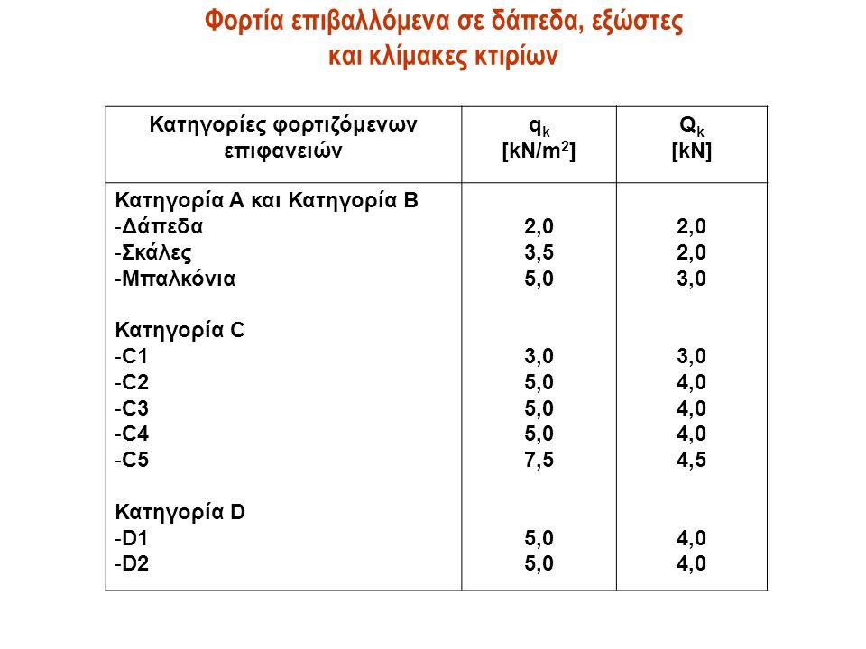 Φορτία επιβαλλόμενα σε δάπεδα, εξώστες και κλίμακες κτιρίων Κατηγορίες φορτιζόμενων επιφανειών q k [kN/m 2 ] Q k [kN] Κατηγορία Α και Κατηγορία Β - Δά