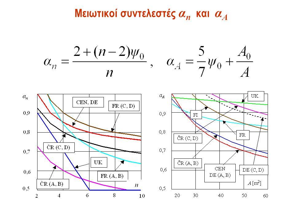 Μειωτικοί συντελεστές α n και α A