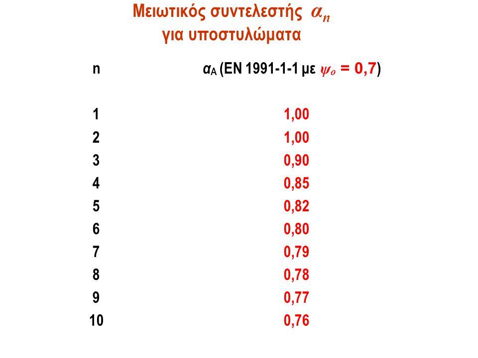 Μειωτικός συντελεστής α n για υποστυλώματα n α A (EN 1991-1-1 με ψ o = 0,7 ) 11,00 2 1,00 30,90 40,85 50,82 60,80 7 0,79 80,78 90,77 100,76